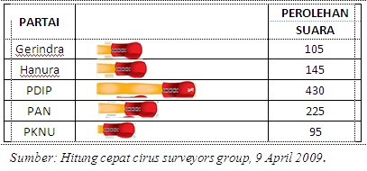 Statistika anaedfebriana gambar diatas merupakan gambar diagram lambang data yang digambarkan adalah mengenai hasil perolehan suara dari partai yang menentang sby ccuart Image collections